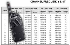 Uk Ham Radio Bands Chart Changes To Digital Pmr446 Frequency Bands In 2018 Two Way