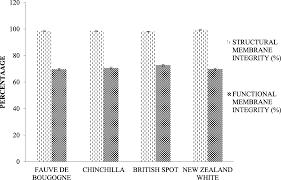 Semen Characteristics And Seminal Oxidative Status Of Four