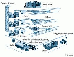 Carrier Pipe Sizing Chart Carrier Chilled Water Pipe Sizing Chart Pdf