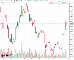 Bitcoin Daily Chart Alert Prices Firmer Thursday Bulls