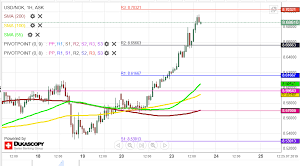 Nok To Usd Chart Usd Nok 1h Chart Bulls Could Prevail