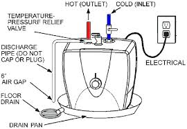under counter hot water heater. Beautiful Under Water Heater Drain Pipe Discharge Under Counter  Larger Image Hot  To