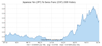 Japanese Yen Jpy To Swiss Franc Chf History Foreign