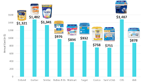 Infant Formula Comparison Chart Everything You Need To Know About Buying Formula Super