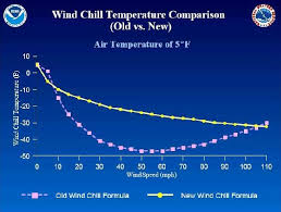 Wind Chill Chart Degrees Celsius Fahrenheit And Celsius Wind Chill Charts Internet Accuracy