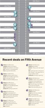 Fifth Avenues Storefront Shuffle The Real Deal New York