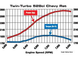 Torque Converter Selection Chart What Is Torque Vs Horsepower Engine Power Delivery