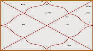 Krschannel Birth Chart Lets Learn Astrology