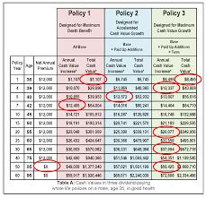 Life Insurance Rate Chart Life Insurance Income Calculator Insurance Coverage Auto
