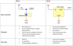 shunt versus series how to select a voltage reference topology figure 1 typical comparison table of shunt versus series voltage references