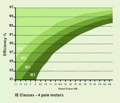 What Are The Differences Between Ie3 And Ie2 Motors Quora