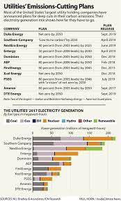 Utilities Are Promising Net Zero Carbon Emissions But Dont