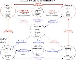 Acid Alkaline Food Combining Chart Foodcombining_acidalk