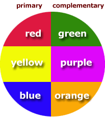 Complementary colors are opposite on the color wheel. Red and green, yellow  and violet, blue and orange, are the three simple pairs of complementary  colors.