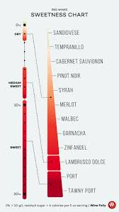 Red Wine Sweetness Chart Wines Listed From Dry To Sweet Charts Wine Folly
