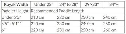 Kayak Paddle Length Chart