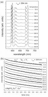 Luminescence Properties Of Different Eu Sites In Limgpo4:eu2+, Eu3+ ...