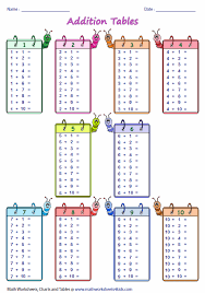 Addition Facts To 20 Chart Addition Tables And Charts