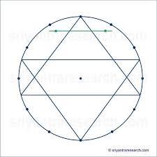 Sri Chakra Charts Sri Yantra Geometry Research Sri Yantra 1 In 2019 Sri