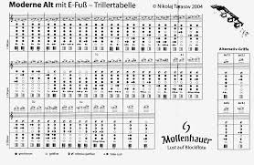 Trill Chart Particular Sax Range Chart Trill Chart Yamaha Soprano