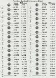 Fraction To Decimal List Chart Fractions Decimals Millimeters In Length Art Tech Grand