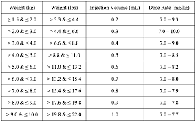 Azithromycin For Dogs Dosage Chart Wo2016201259a1 Injectable Antibiotic Formulations And Use