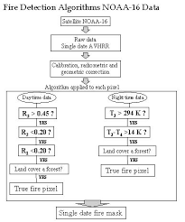 Fire Alarm Flow Chart Fire Detection Flow Charts Iv Summary Of Results And
