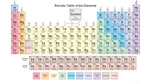 Chemistry Chart Elements Names Periodic Table With 118 Elements