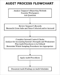 Sample Audit Report Template It Internal Program Beautiful