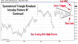 What Is A Pattern Day Trader Classy High Probability Day Trading Chart Patterns To Watch