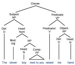subject   predicate   english exercises  amp  practice   grammar quizzesreed kellogg diagram   predicate  tree diagram   predicate