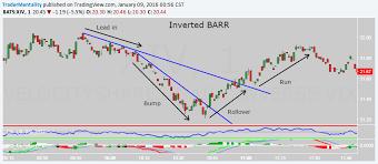 Bump And Run Reversal Barr Chart Patterns