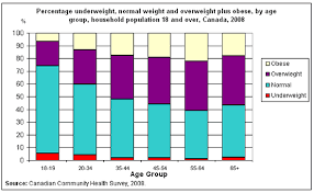 Healthy Weight Chart Canada Pregnancy Weight Gain Chart Pdf