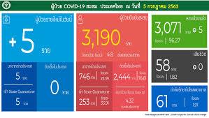 ไทยรู้สู้โควิด - สถานการณ์ประเทศไทย วันที่ 5 กรกฎาคม 2563...