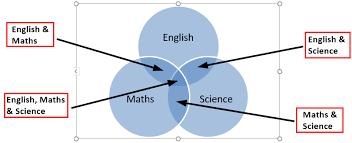 Example Of Venn Diagram In English Venn Diagram In Excel How To Create Venn Diagram In Excel