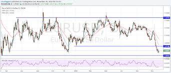 Uero To Dollar Currency Exchange Rates