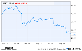 Why Mattel Mat Stock Is Lower Today Thestreet