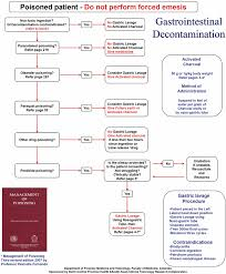 Wall Chart To Display Guidelines On Gastric Decontamination