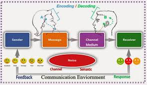 tools and skills used to transfer information the invention of language acircmiddot communication process