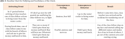 Table 3 From A Case From School Psychology Bullying
