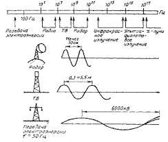 Реферат Как влияют электромагнитные поля воздушных линий  Реферат Как влияют электромагнитные поля воздушных линий электропередачи на людей животных и растения