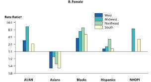 Stds In Racial And Ethnic Minorities 2017 Sexually