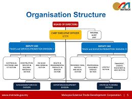 Telekom Malaysia Organization Chart 2018 Tm Delegates 23 July 2011