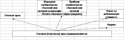 Структура цены и ее элементы Рефераты ru