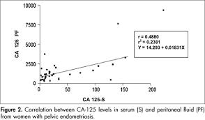 Ca 125 Levels Chart Blood Tests Endometriosis Specialist