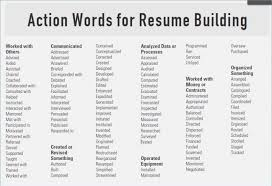 Words To Use In A Resume Cool Words Use In A Resume Action Best Collection Of Facile Likewise
