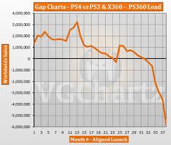 Ps3 Chart Ps4 Vs Ps3 And Xbox 360 Vgchartz Gap Charts December