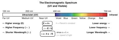 Introduction To Uv Vis Spectroscopy Master Organic Chemistry