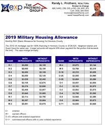 Military Bah Pay Chart 2019 57 Punctilious Navy Bah Rates 2019 Chart