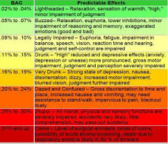 Blood And Alcohol Level Chart Alcohol Student Wellness Services V7 0
